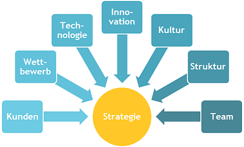 Elemente einer Innovationsstrategie